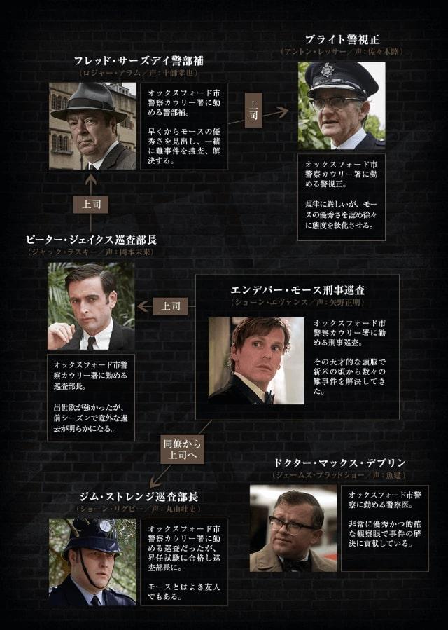 【新米刑事モース~オックスフォード事件簿~シーズン3】の登場人物相関図