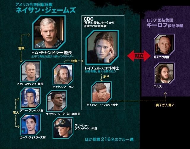 【ザ・ラストシップ シーズン3】の登場人物相関図