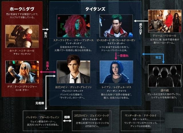 【タイタンズ シーズン2】の登場人物相関図