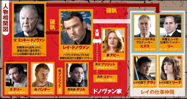 【レイ・ドノヴァン<ザ・フィクサー>シーズン4】の登場人物相関図