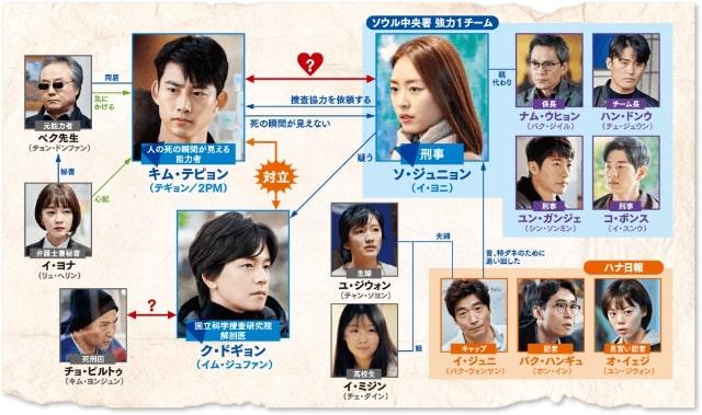 【ザ・ゲーム~午前0時:愛の鎮魂歌<レクイエム>~】の登場人物相関図