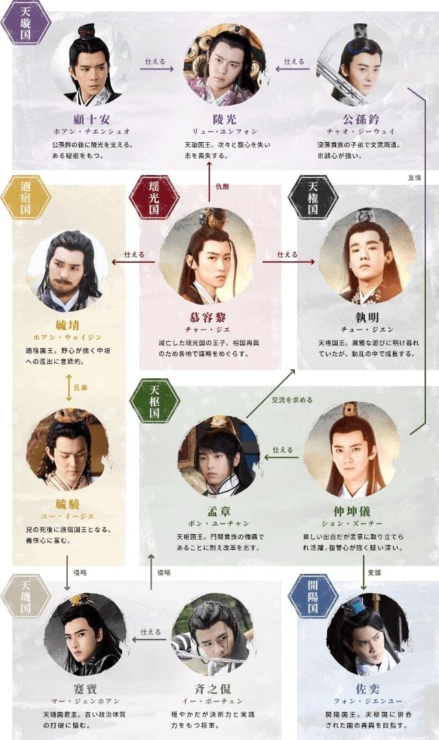 【刺客列伝<しかくれつでん>】の登場人物相関図
