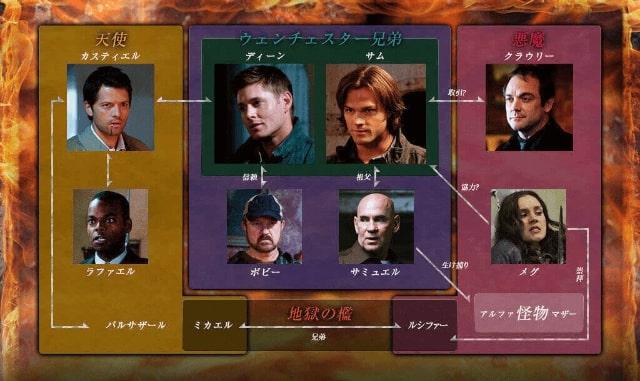 【SUPERNATURAL<スーパーナチュラル>ファイナル・シーズン15】の登場人物相関図