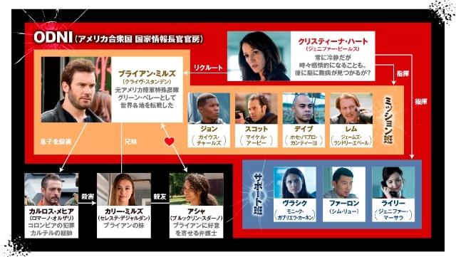 【96時間 ザ・シリーズ シーズン2】の登場人物相関図