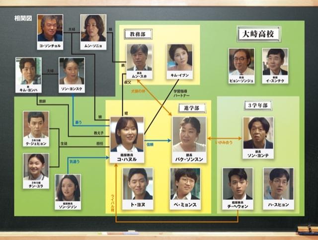 【ブラックドッグ~新米教師コ・ハヌル~】の登場人物相関図