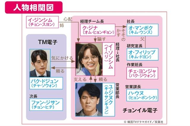 【ファイティン♡ガール!〜Miss Lee〜】の登場人物相関図