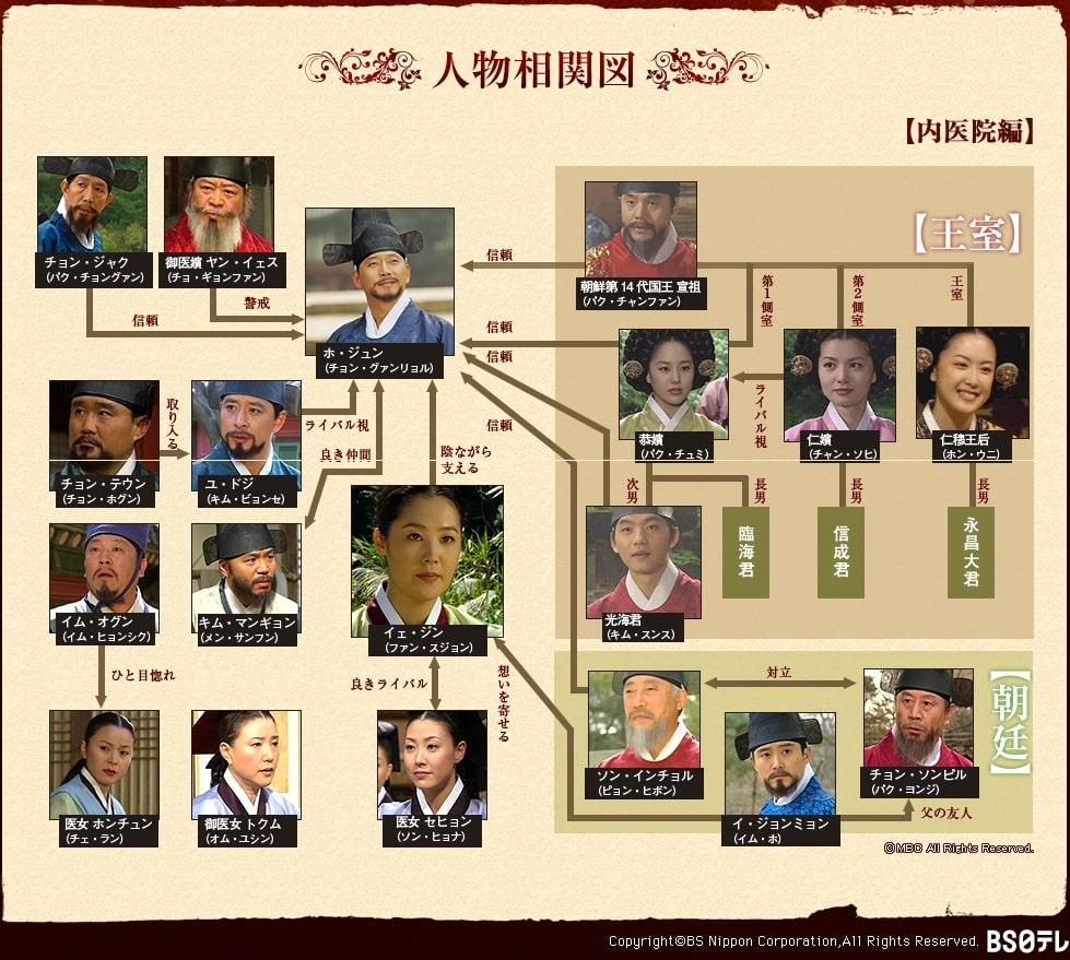 【ホジュン~宮廷医官への道~】の登場人物相関図