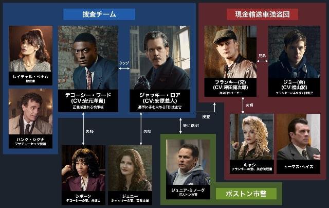 【CITY ON A HILL/罪におぼれた街 シーズン2】の登場人物相関図